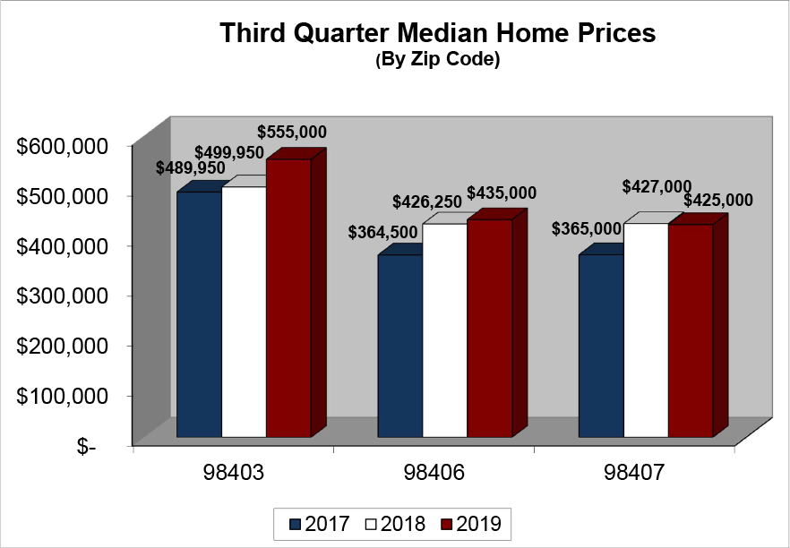 North End Median Home Price