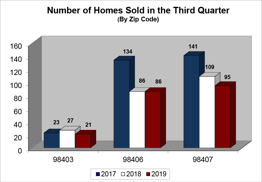 North End Homes Sold