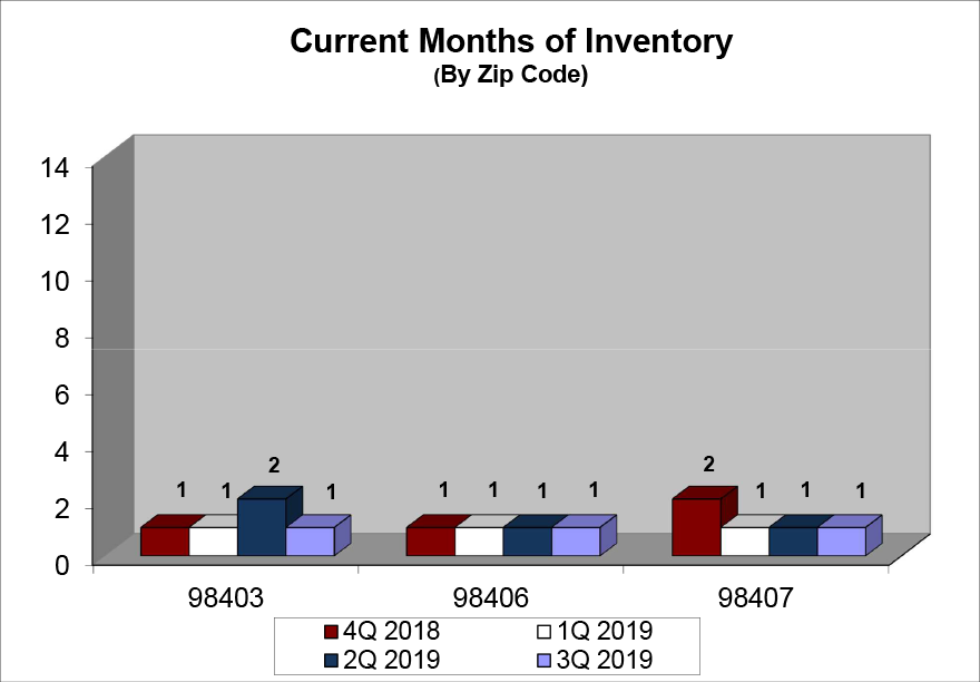 North End Inventory