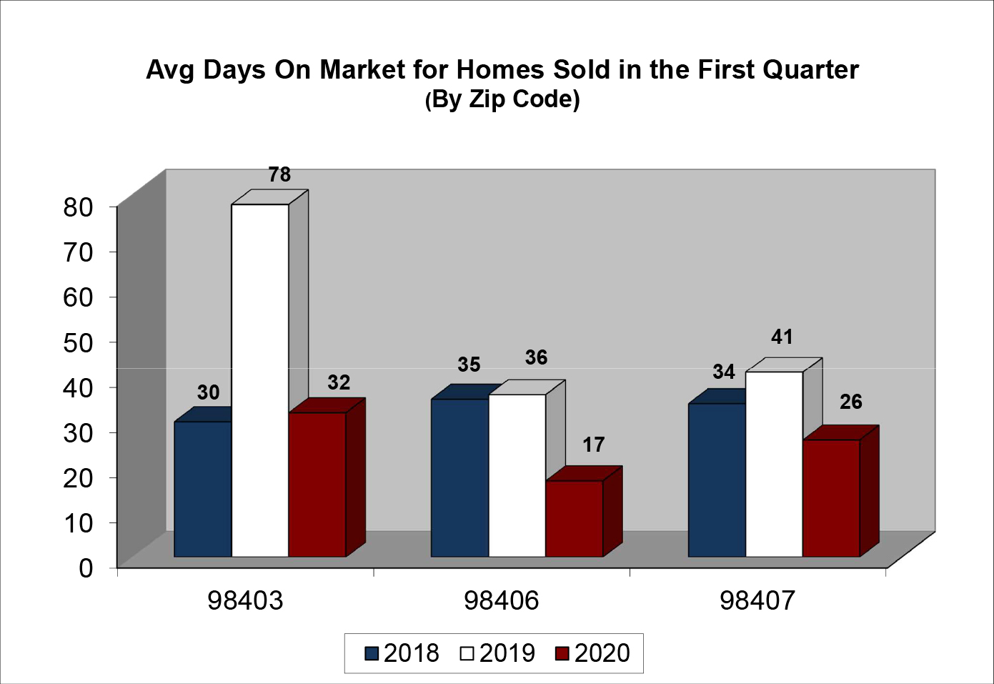 Q1 2020 North End Days On Market Chart