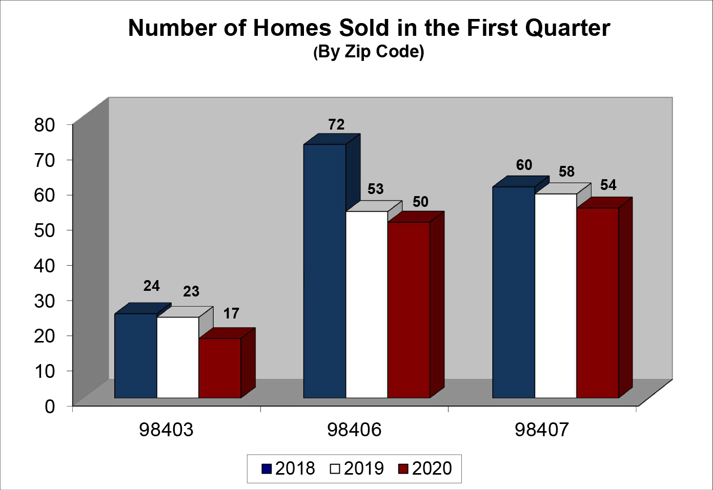 Q1 2020 North End Homes Sold Chart