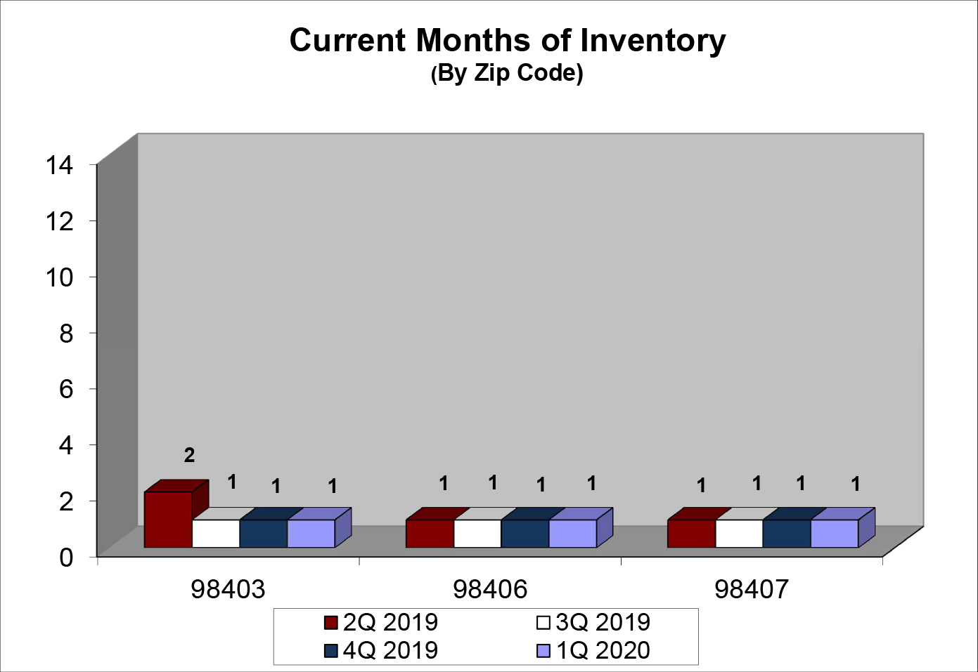 Q1 2020 North End Months Of Inventory Chart