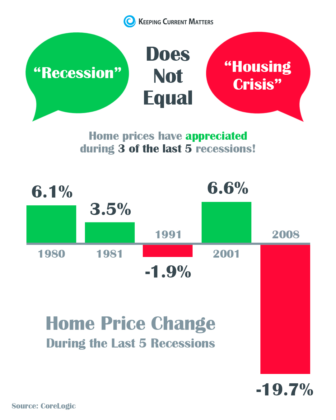 Home Values During Recession