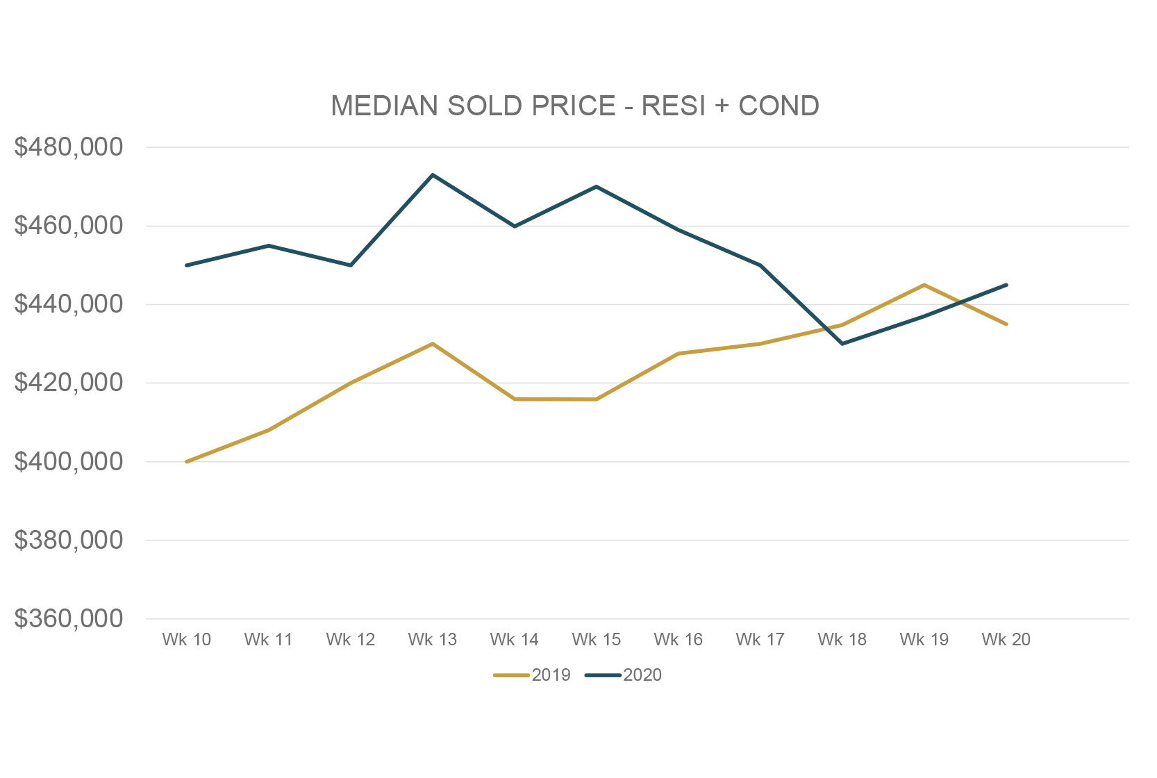 Median-Sold_Graphs