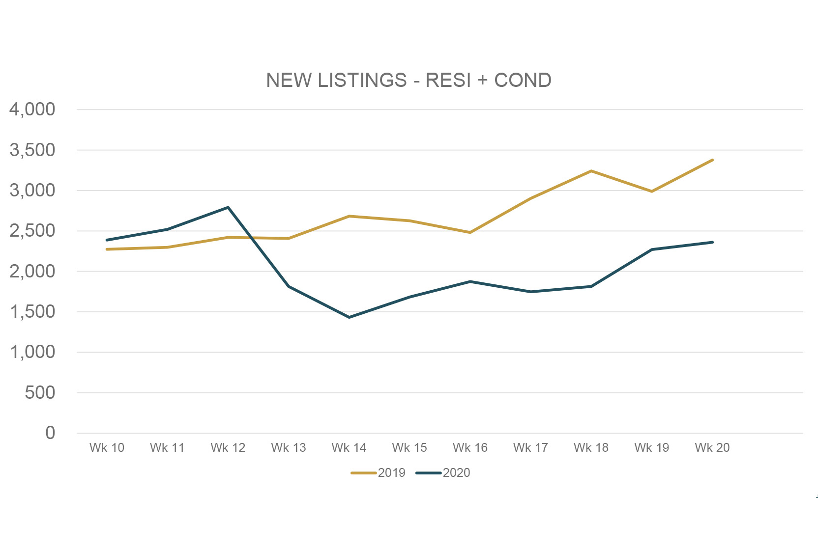 New-Listings_Graphs