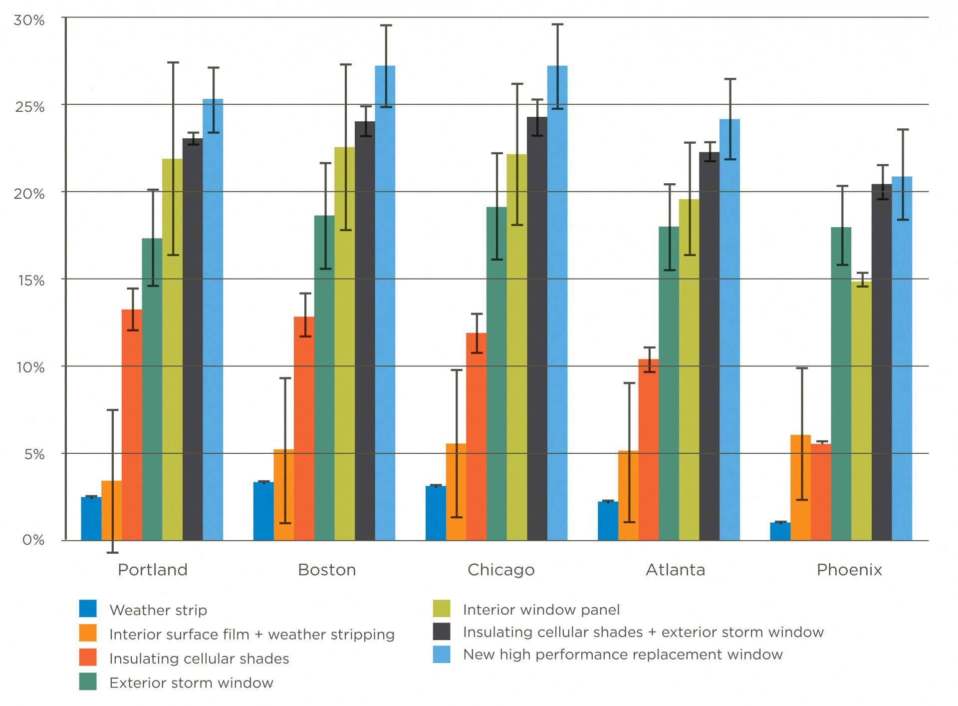 Window Energy Savings Graph