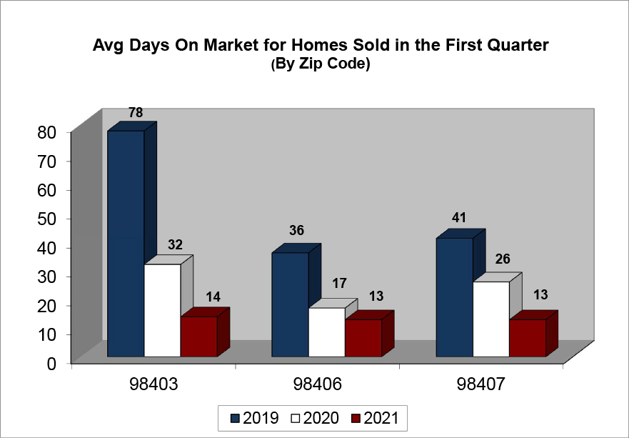 Q1 2021 Average Days on Market