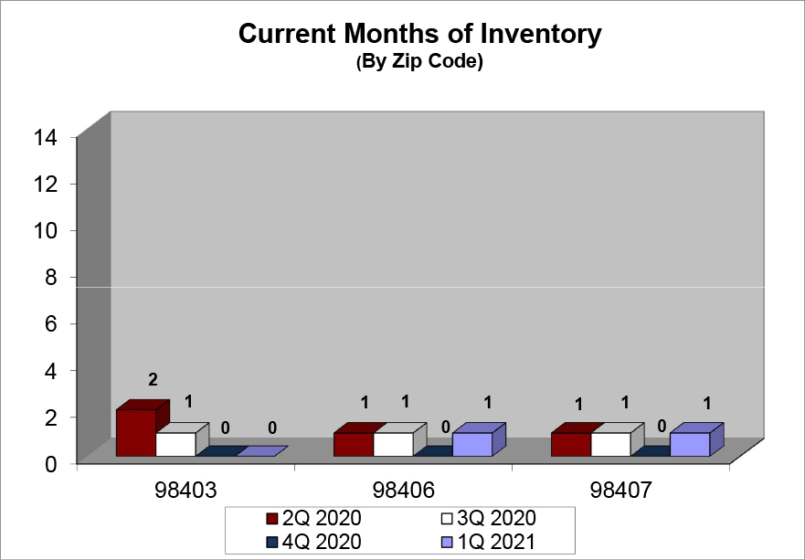 2021 First Quarter Current Months of Inventory