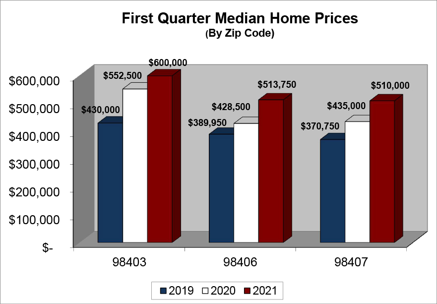 2021 First Quarter Median Home Prices