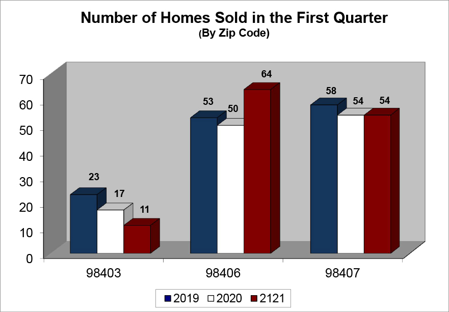Q1 2021 Number of Homes Sold
