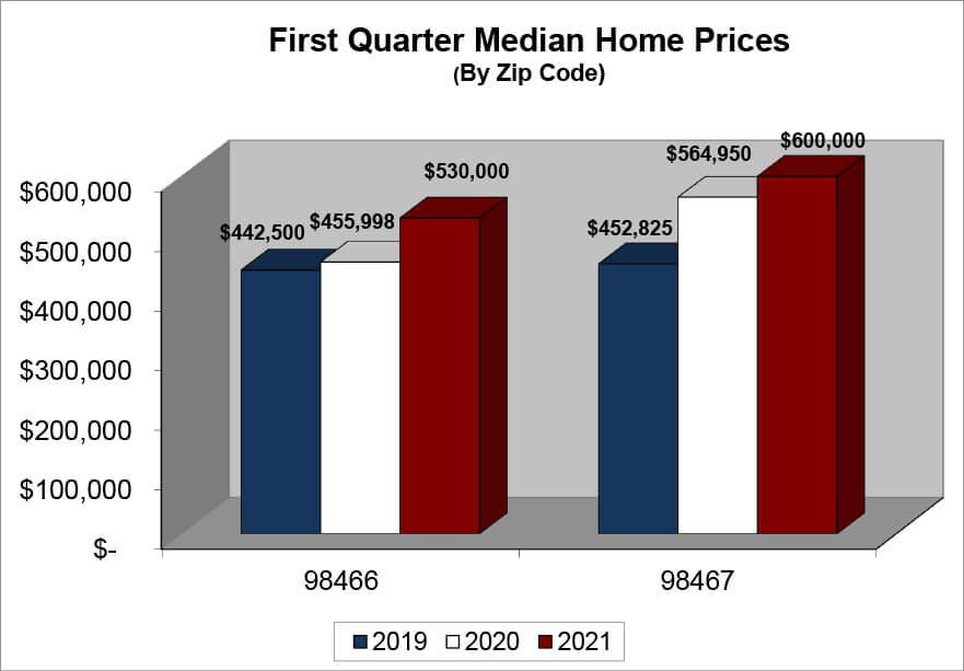 Q1_2021_UP median