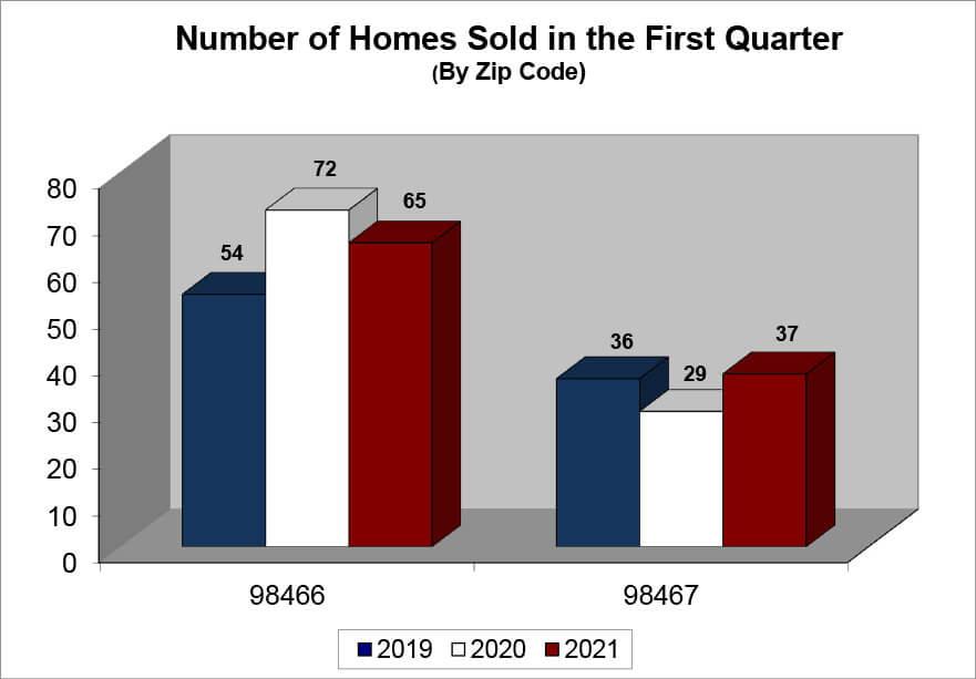 Q1_2021_UP sales