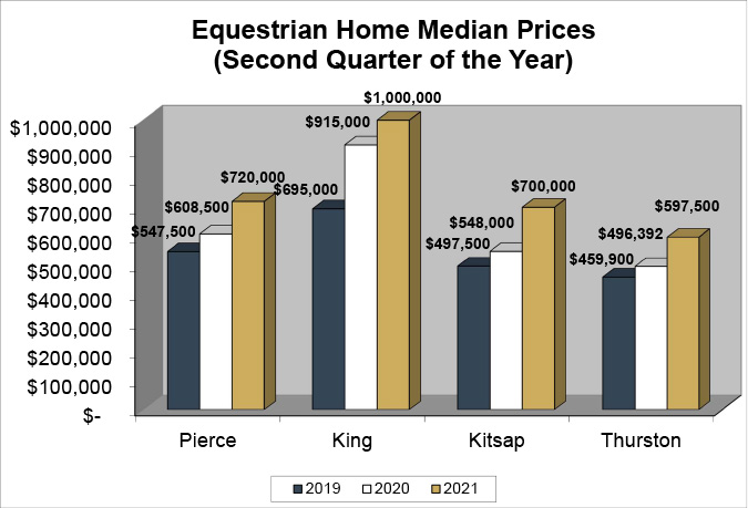 Q2 2021 Equestrian Median Sales