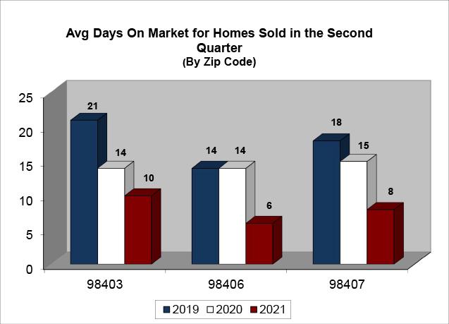 Average Days On Market - N Tacoma Q2 2021
