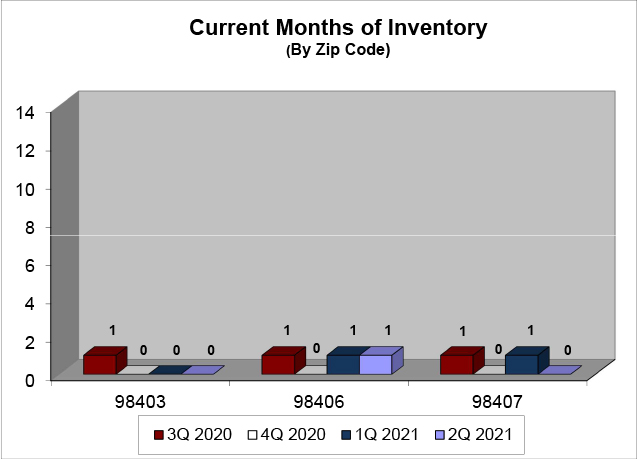 Months Of Inventory - N Tacoma Q2 2021