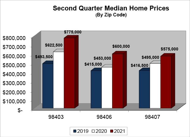 Median Home Price - N Tacoma Q2 2021