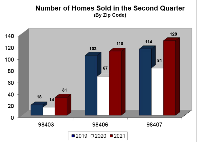 Number of Homes Sold - N Tacoma Q2 2021