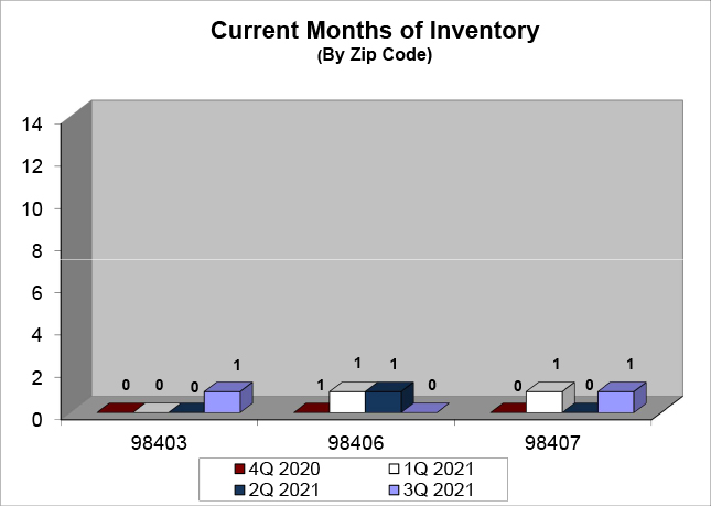 Months of Inventory Q3 2021 - North End