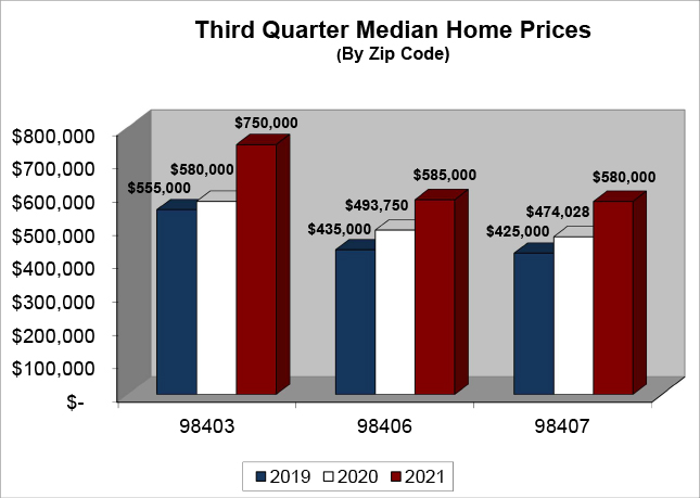 Median Home Price Q3 2021 - North End