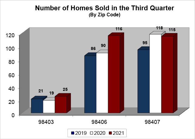 Homes Sold Q3 2021 - North End